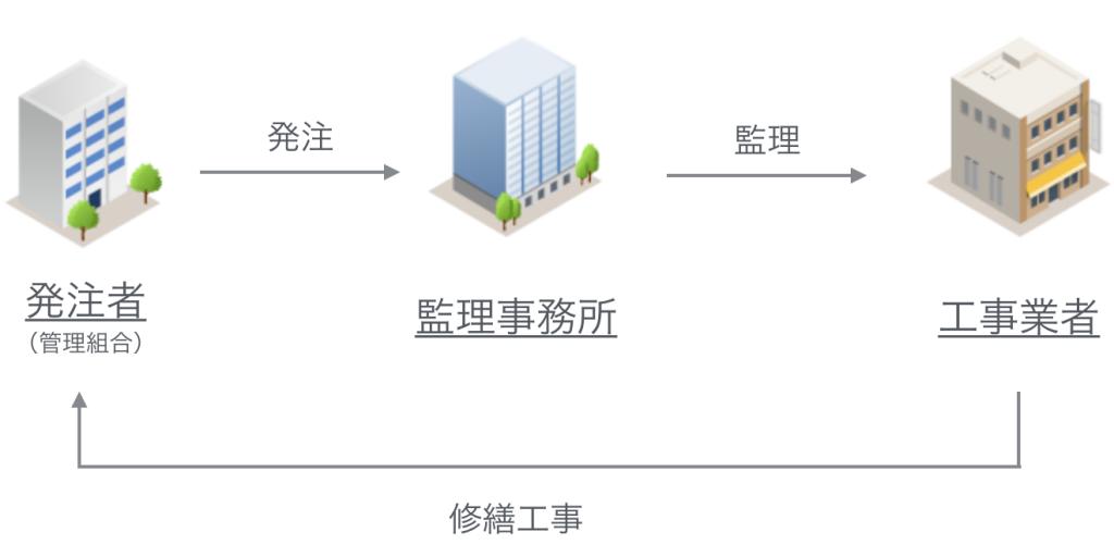 設計監理方式概念図