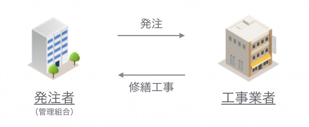 責任施工方式概念図